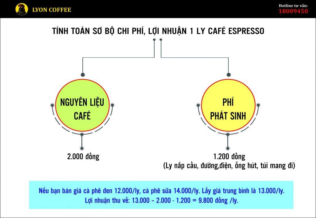Phân tích lợi nhuận 1 ly café pha máy