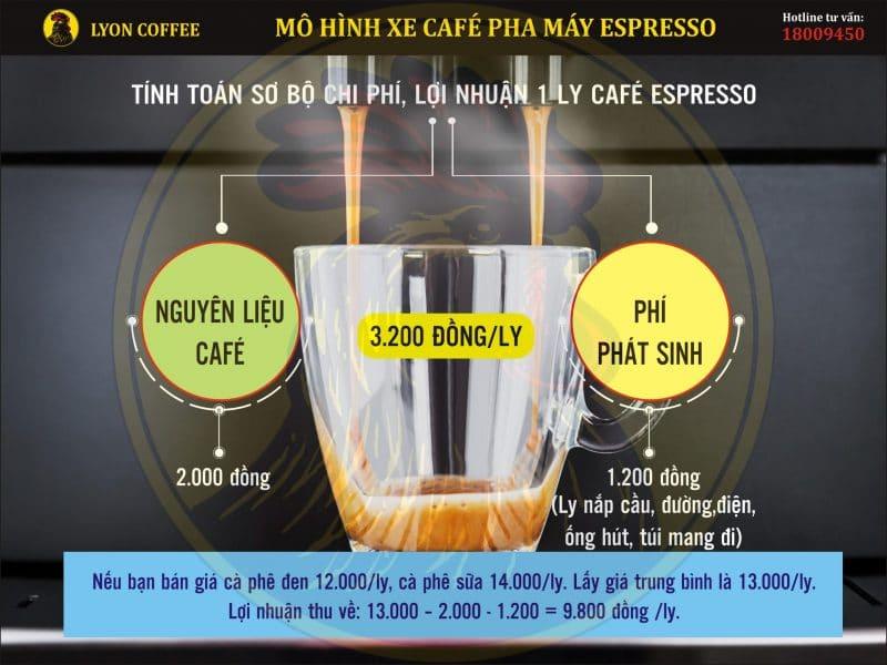 Giá cốt một ly cà phê pha máy