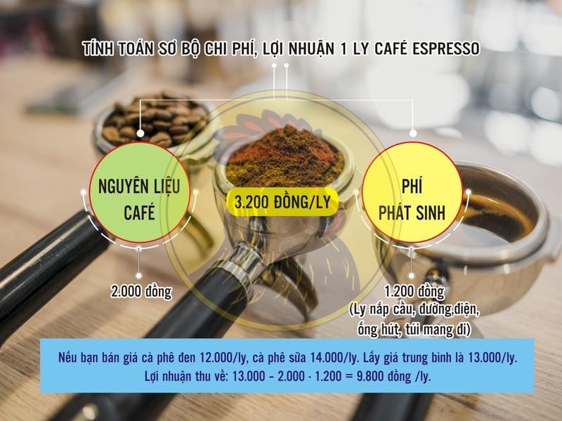 Phân tích tiền lãi 1 ly cà phê pha máy mô hình cà phê take away